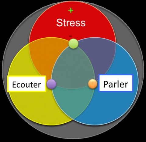 3 competences