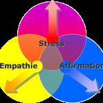 3 domaines de compétences
