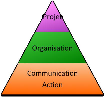 Pyramide de compétence