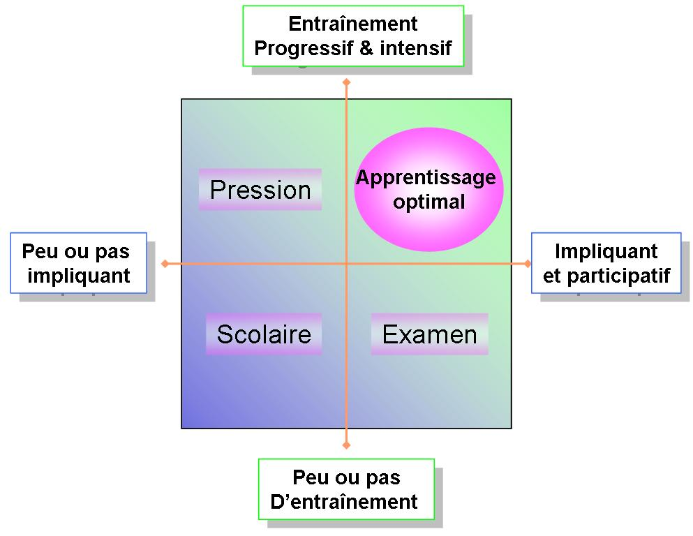 Zone apprentissage optimale