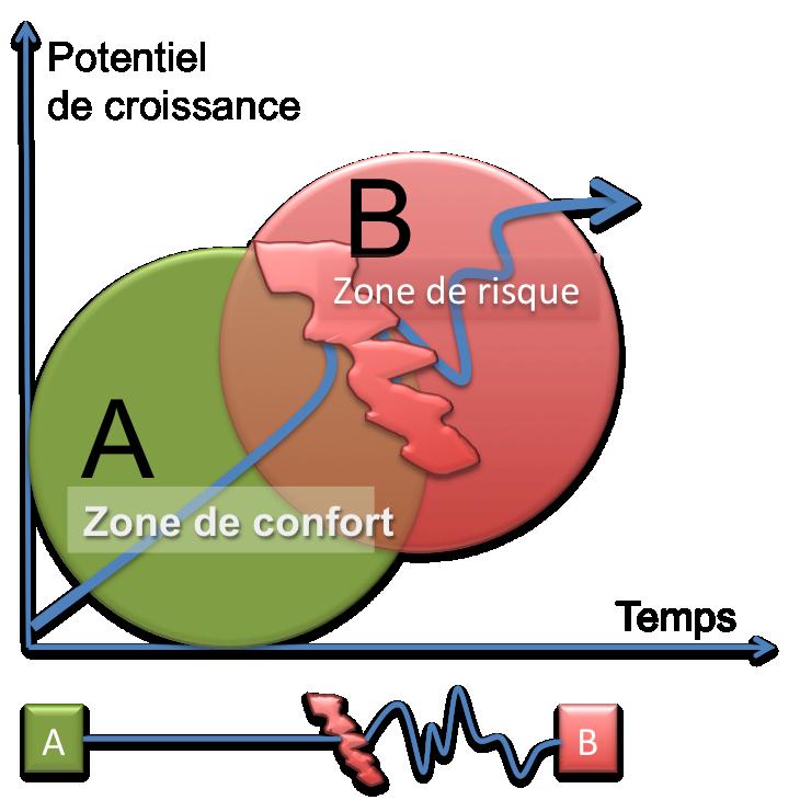 zone conf